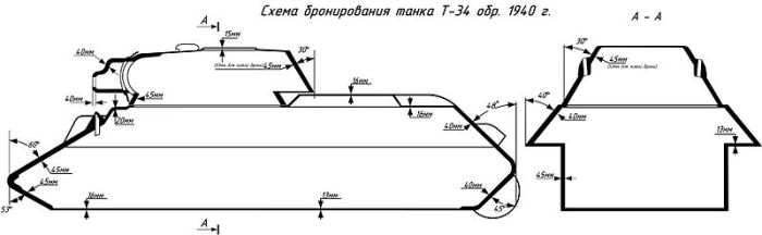 T-34 Armour Schematic